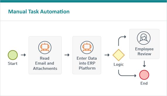 LF ECM Manual Task Automation