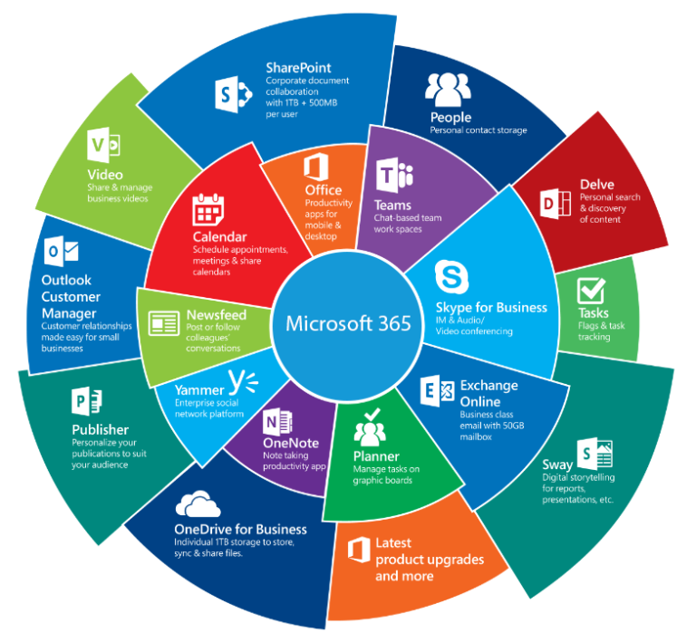 Microsoft 365 Applications Overview Rework 768x709 1
